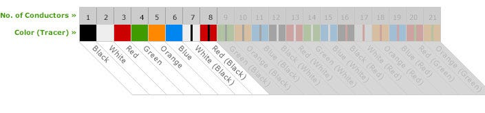 SOOW color code